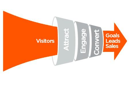 Đưa visitors về là không đủ, bạn phải bán được nhiều cho các visitors đó.