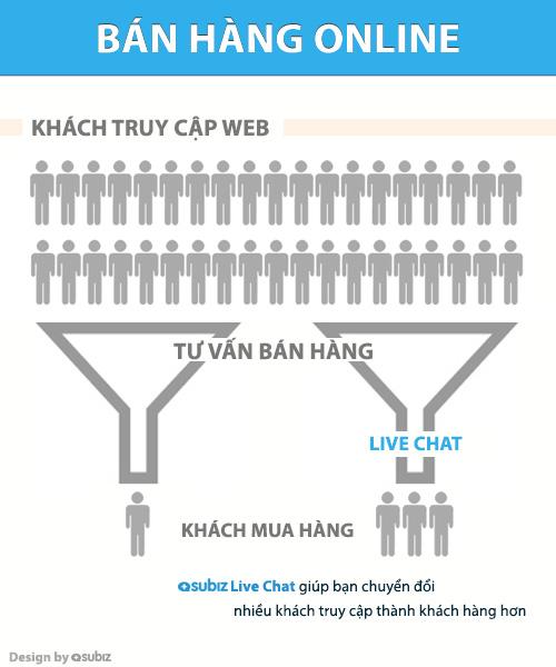 Sử dụng Live Chat để bán hàng tốt hơn