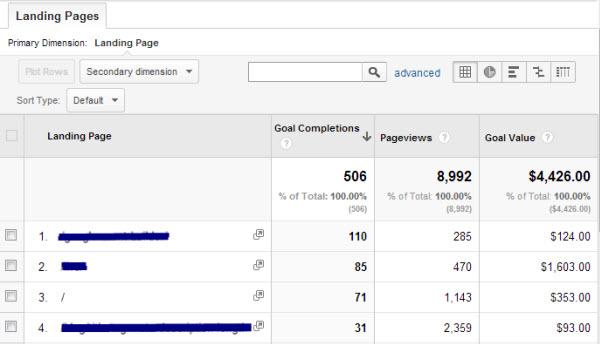 Báo cáo tùy chỉnh Google Analytics này cho bạn thấy những trang có lượng chuyển đổi tốt nhất, số lượng và giá trị nó đem lại.