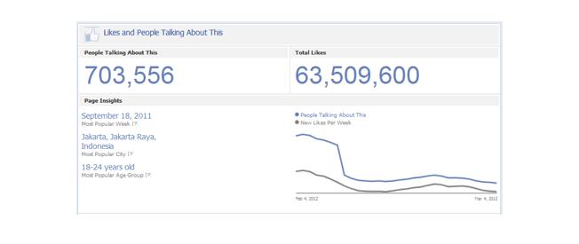 Thống kê từ Facebook Insights