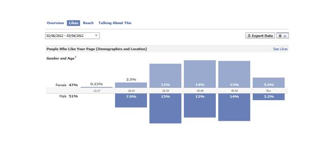 """Digging into Likes: Tìm hiểu sâu hơn về đối tượng thực hiện hành động """"Like"""""""