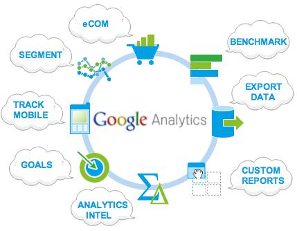 Sử dụng Google Analytics để làm gì?