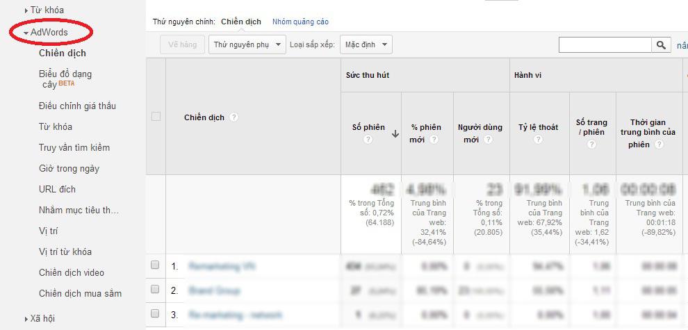 Theo dõi và đánh giá chiến dịch Google Adwords hiệu quả nhất