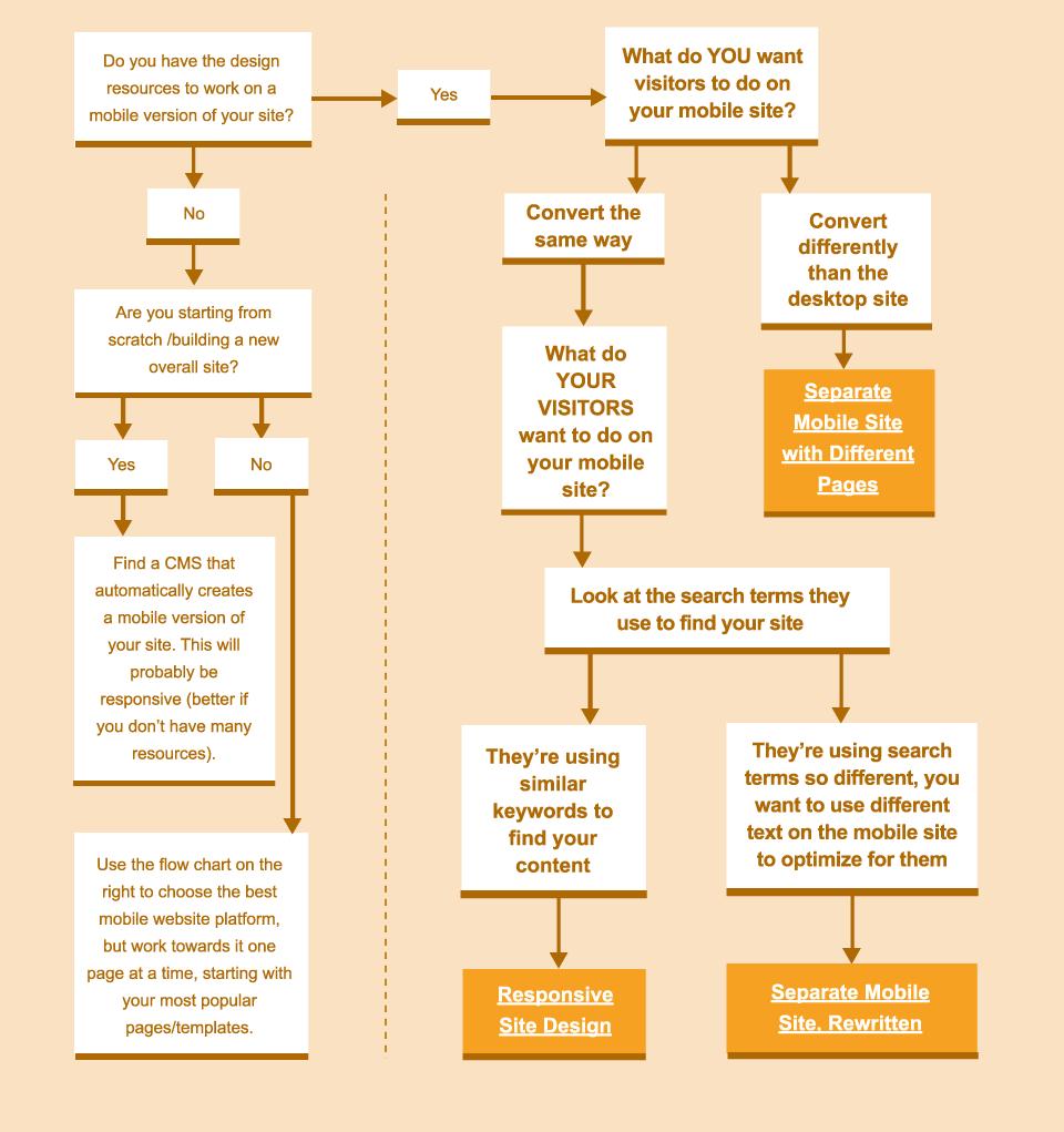 mobile framework instruction