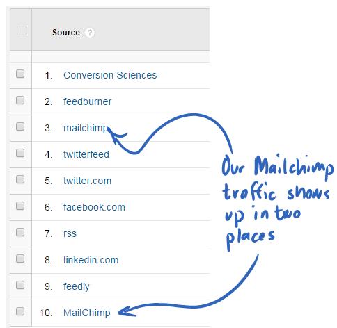 Thống kê về lượng truy cập MailChimp được thể hiện 2 lần