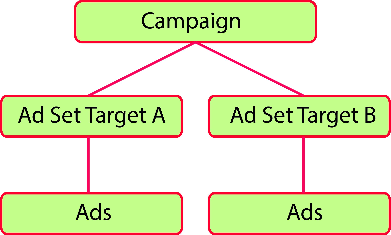 Ad set Target