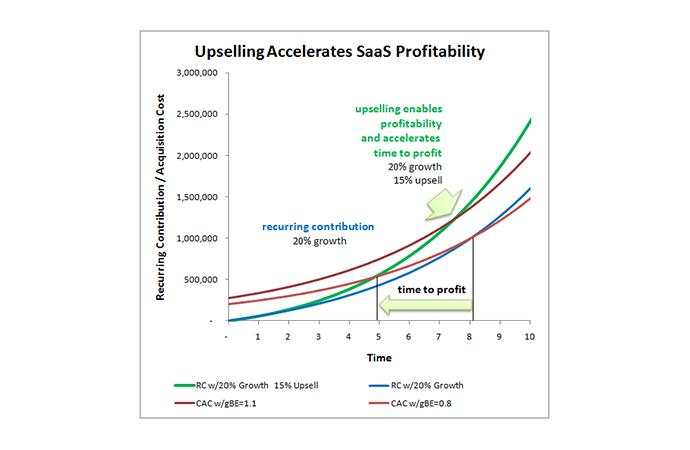 Các công ty hoạt động theo mô hình SaaS cũng áp dụng thành công Upsell
