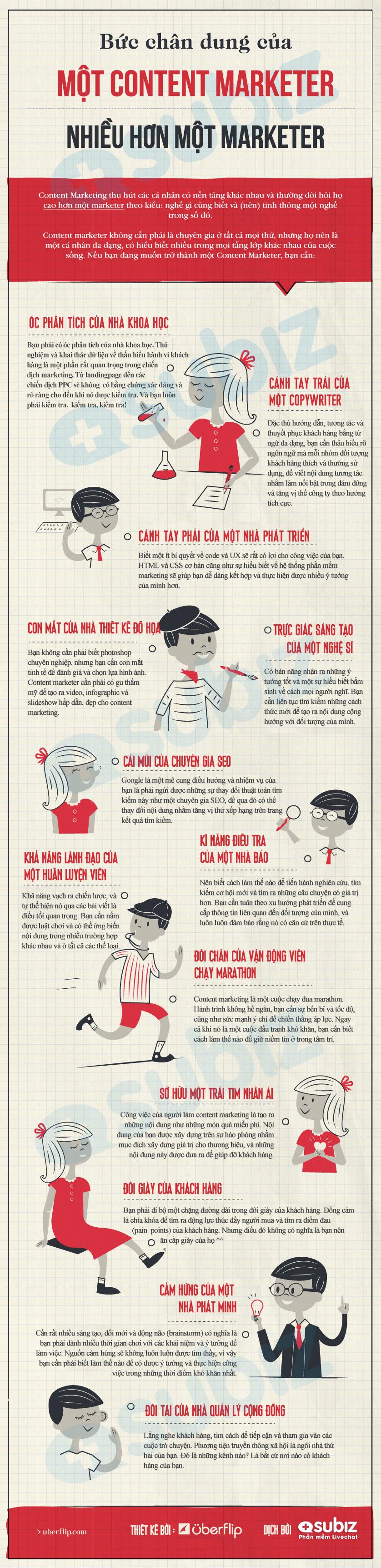 Subiz-content-marketer-infographic