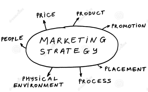 Mô hình 7P trong Marketing