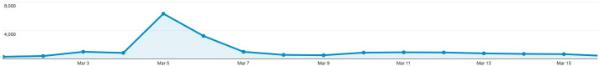 Lượng khách truy cập tăng vọt trong tuần đầu tiên của tháng 3