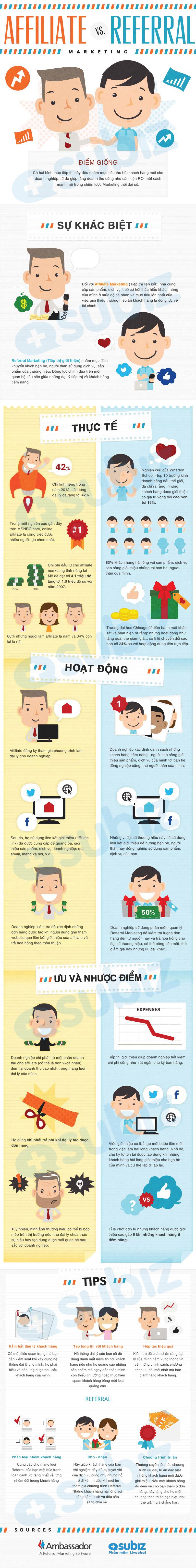 Affiliate-Vs-Referral-Marketing-Infographic-infographicsmania