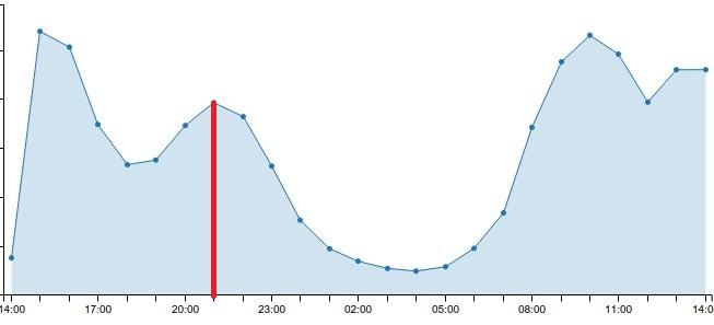 Thống kê khách truy cập lúc 21h vượt trội hơn so với khung giờ buổi chiều