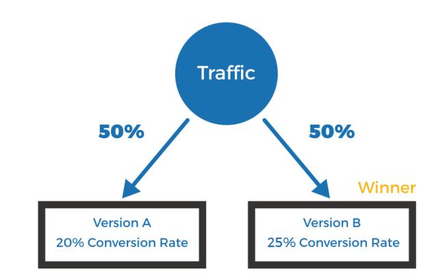 A/B testing - Tìm kiếm khách hàng tiềm năng