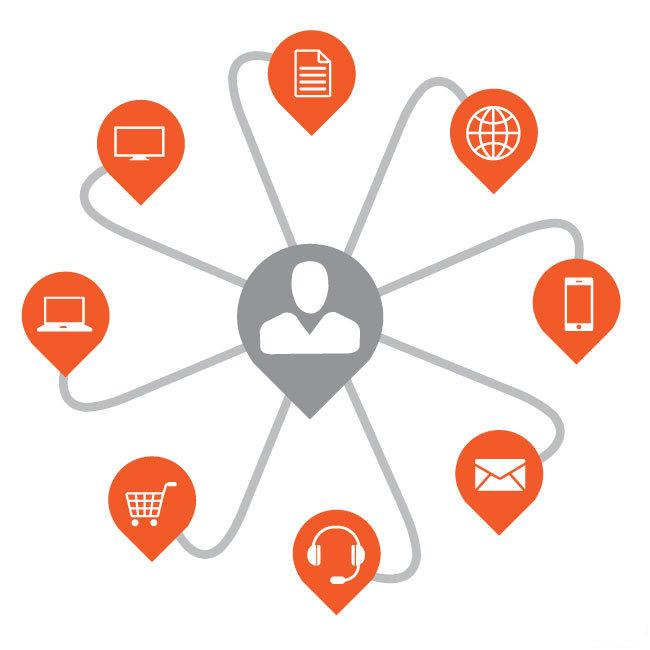 Marketing chéo kênh (Cross channel marketing)