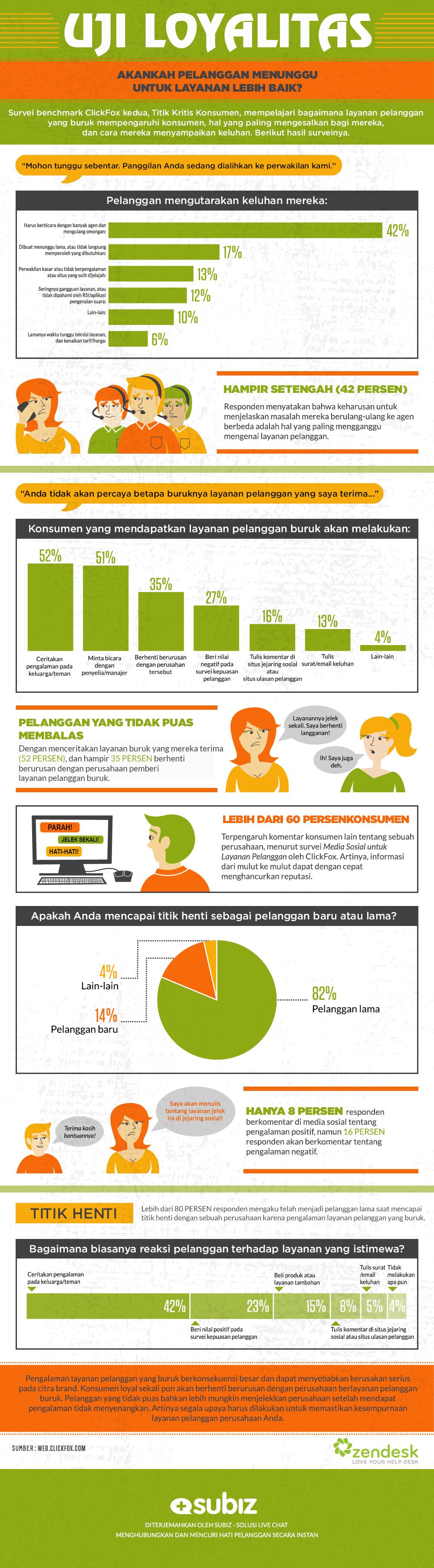 Uji loyalitas infographic Subiz