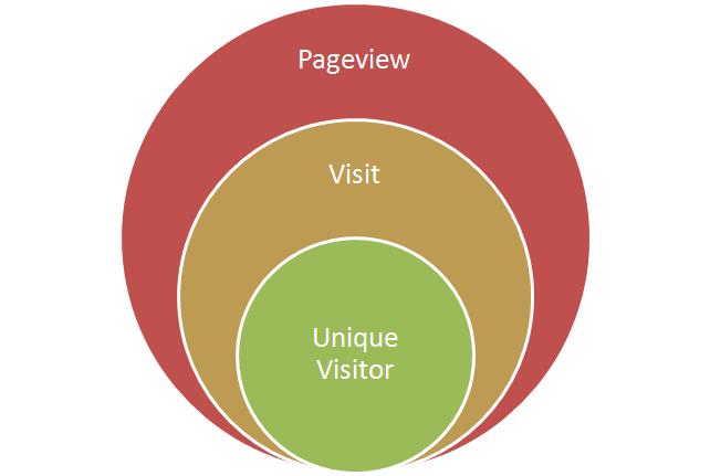 pageview-visit-unique-blog-post