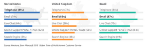 Live chat is more popular and used in many businesses