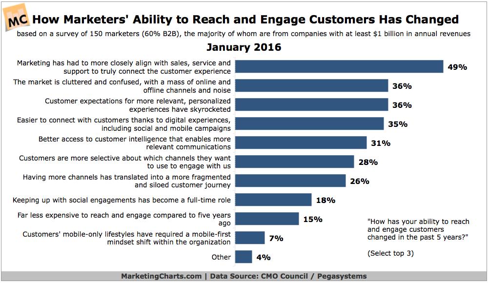 Nghiên cứu trên 150 nhà tiếp thị đến từ những doanh nghiệp tầm cỡ cho thấy khả năng tiếp cận và tương tác khách hàng đã thay đổi rất nhiều trong 5 năm qua