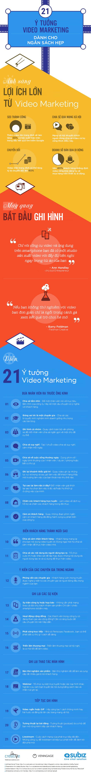 21 ý tưởng Video Marketing với chi phí thấp