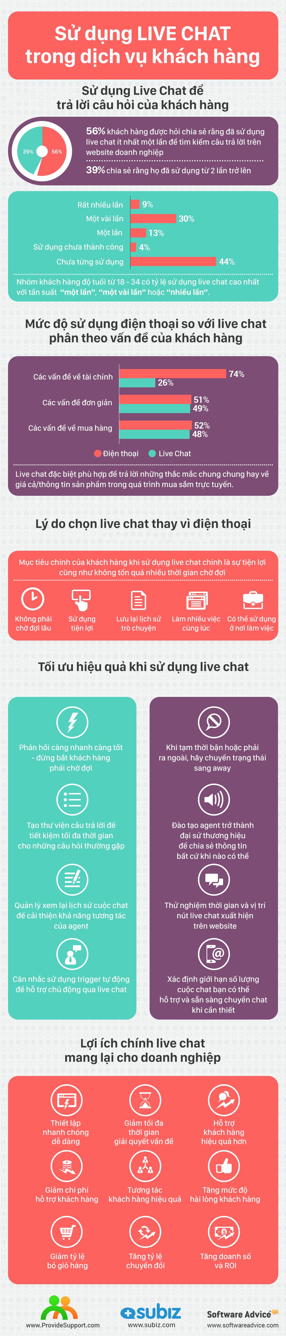 Sự cần thiết của live chat trong dịch vụ khách hàng