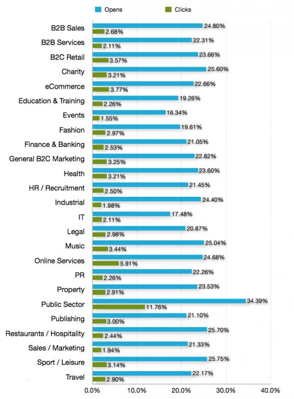 B2B, Thương mại điện tử lên đến hơn 22%, và hơn 19% đối với Giáo dục và đào tạo