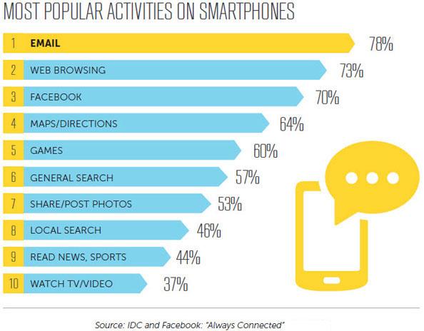 78% người dùng cài đặt sử dụng email trên di động