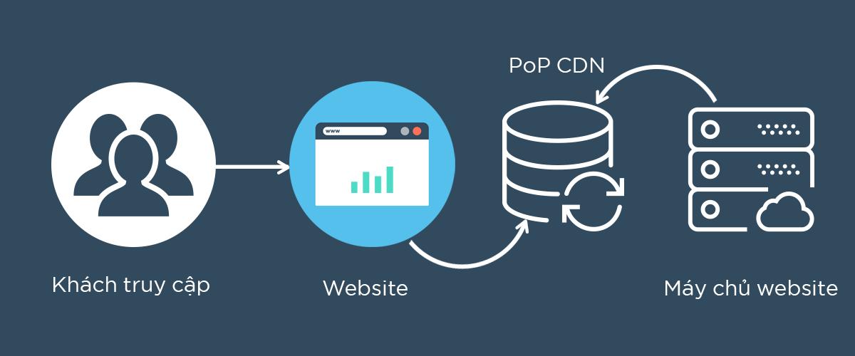 Mô hình truy cập vào website có sử dụng CDN