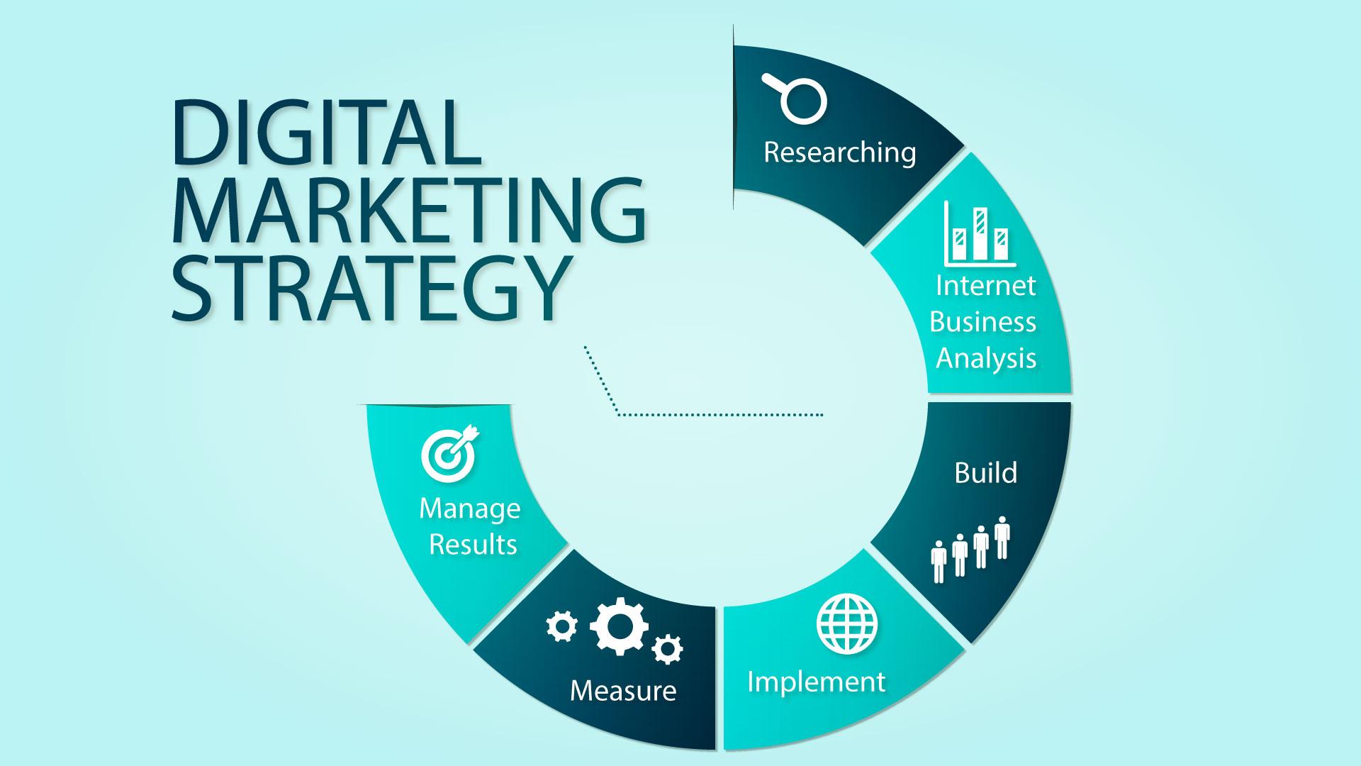 5 Langkah Untuk Menyusun Strategi Pemasaran Digital Yang Ampuh