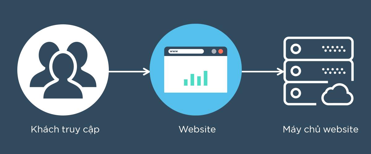 Mô hình truy cập của người dùng vào một website không sử dụng CDN