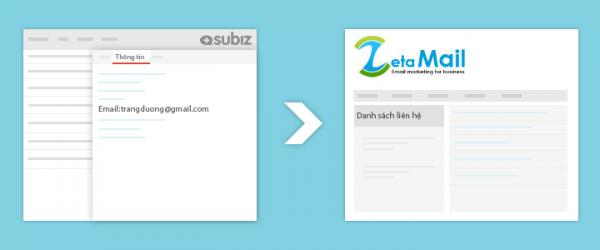Kết nối dữ liệu giữa Subiz và Zetamail