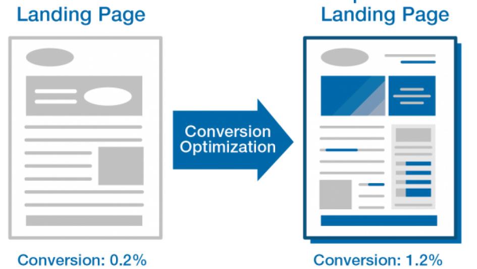 5 Karakteristik Utama yang Harus dimiliki Landing Page
