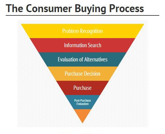 Diagram Enam Tahap dalam Proses Pembelian Yang Dilakukan Oleh Konsumen