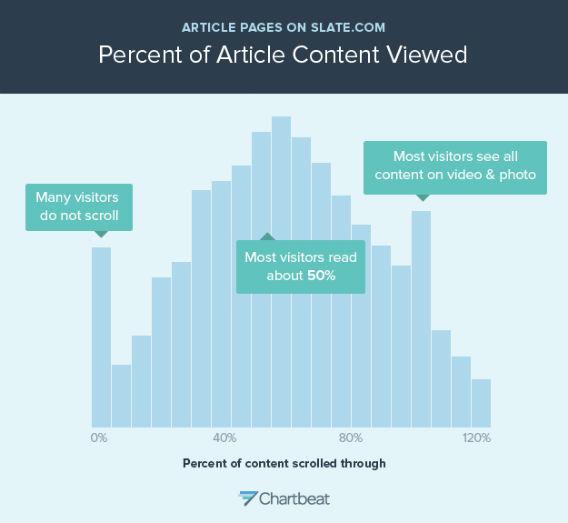 Phần lớn người dùng không đọc hết các nội dung trực tuyến
