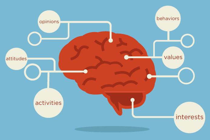 Phân khúc khách hàng dựa trên tâm lý học