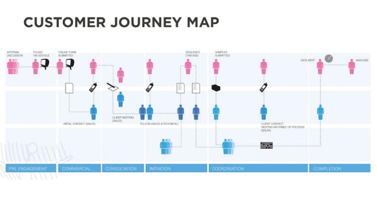 Vẽ bản đồ hành trình khách hàng