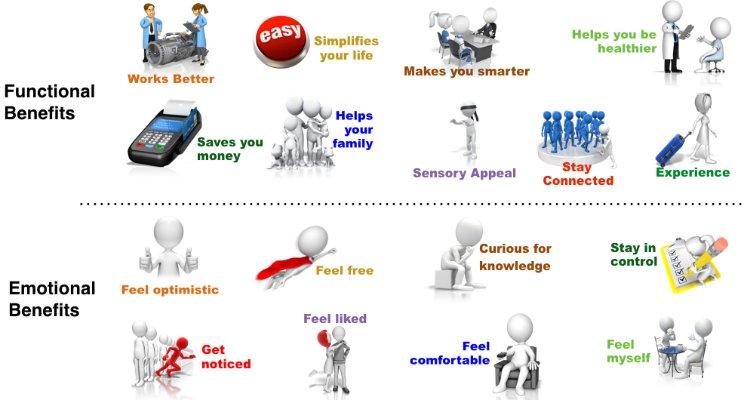 lợi ích lý tính và lợi ích cảm tính
