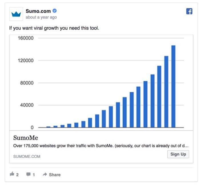 Sumo đã vận dụng thành công FOMO trong các mẫu quảng cáo Facebook của mình