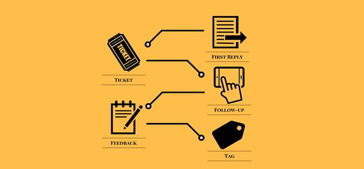 tự động hóa dịch vụ khách hàng