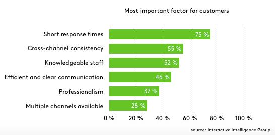 Yếu tố quan trọng cần cân nhắc khi tự động hóa dịch vụ khách hàng
