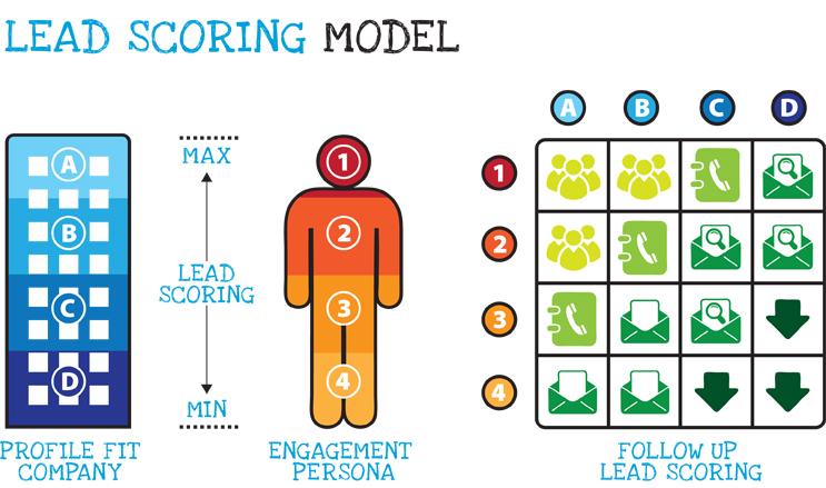 lead-scoring-model-1-CRM