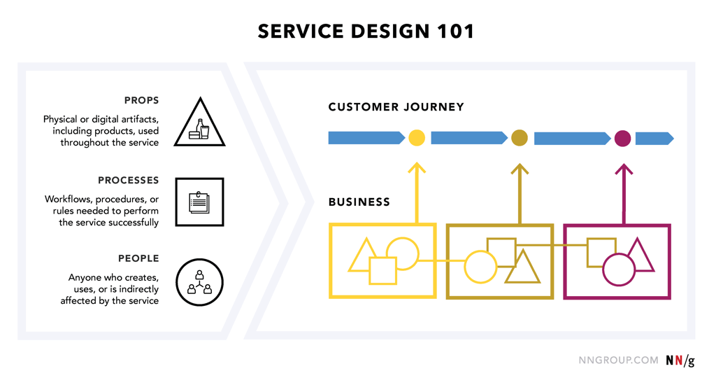thiết kế dịch vụ khách hàng