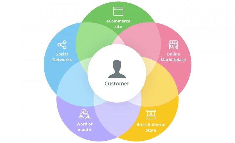 Omni channel lấy khách hàng làm trung tâm