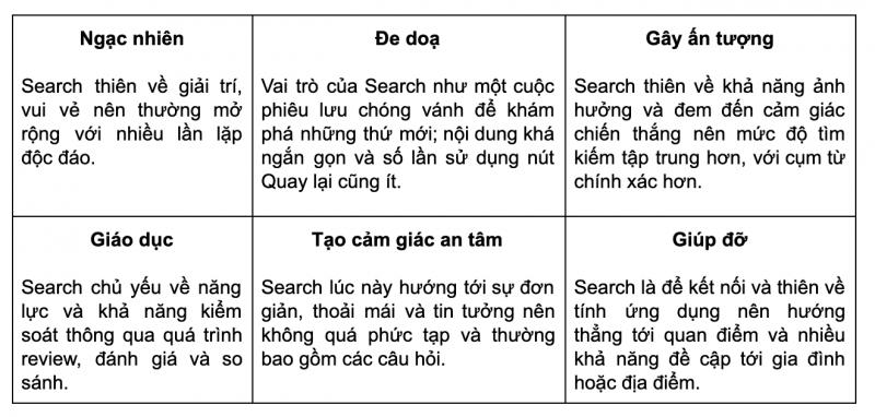 vai trò của Search