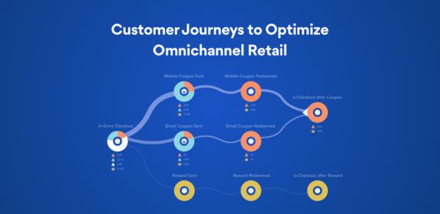 Bản đồ hành trình khách hàng đa kênh Omnichannel