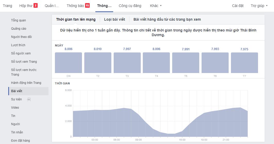 Chọn giờ đăng để tăng tương tác Fanpage