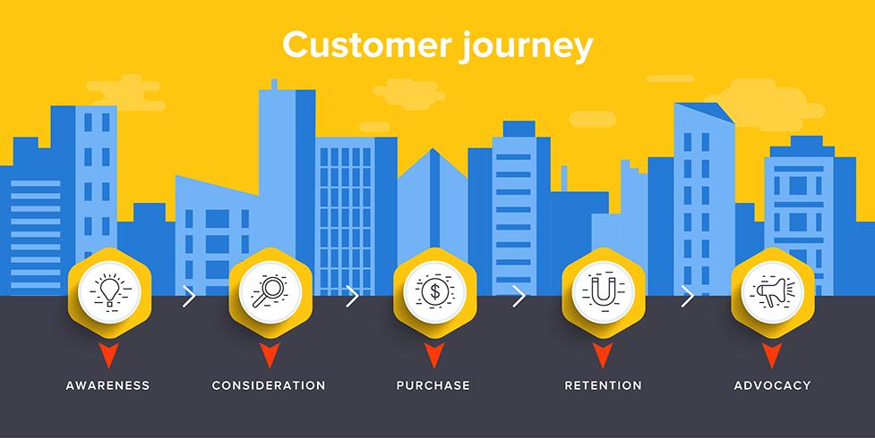 Tự động hoá hành trình khách hàng