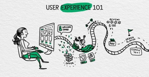 trải nghiệm người dùng trên website
