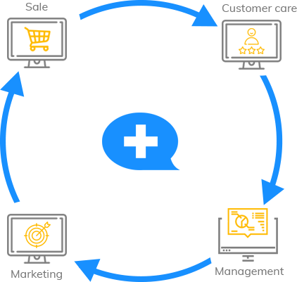 Customer Communication Platform